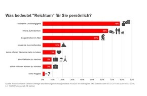 SKL - Millionenspiel: Aktuelle Umfrage: Was bedeutet den Deutschen Reichtum? / Über 1,28 Milliarden Euro Gesamtgewinnsumme warten in der 137. SKL-Lotterie