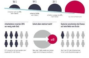 Sodexo: Chefs aufgepasst: Was Arbeitnehmer 2015 in Sachen Gehalt vs. Zusatzleistungen erwarten