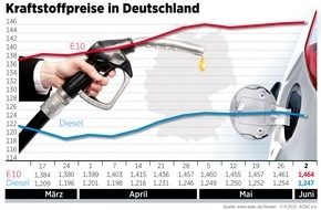 ADAC: Benzin geringfügig teurer, Dieselpreis sinkt