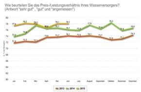 Verband kommunaler Unternehmen e.V. (VKU): Vertrauen in Trinkwasserqualität so hoch wie nie / Rohwasserressourcen: Sorge vor intensiver landwirtschaftlicher Düngung