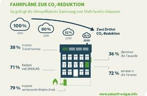 Zukunft ERDGAS: Studie: Zwei Drittel CO2-Reduktion im Gebäudebestand sind realistisch - Effizientes Heizen ist der wichtigste Schlüssel