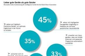 """Siemens Hausgeräte: Trendreport """"Connected Home"""" 2015 / Vernetzung spielt für alle Generationen eine bedeutende Rolle / Im Fokus stehen Lebensqualität, Arbeitserleichterung und Gesundheit"""