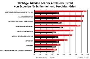ISOTEC GmbH: Umfrage: Was Kunden von Handwerksbetrieben erwarten / Ausführliche Beratung und Festpreis liegen ganz vorn