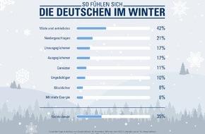 """CosmosDirekt: """"Voller Tatendrang"""": Acht Prozent der Deutschen haben im Winter mehr Energie"""