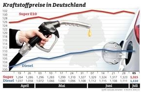ADAC: Kraftstoffpreise leicht gesunken / Preis für Brent-Öl sackt deutlich ab
