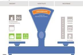 Verband kommunaler Unternehmen e.V. (VKU): Verband kommunaler Unternehmen e.V. (VKU) stellt für Journalisten eine Auswahl an honorarfreien Infografiken zur Verfügung (GRAFIK)