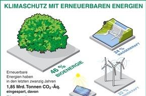 FNR Fachagentur Nachwachsende Rohstoffe: Klimaschutz mit erneuerbaren Energien / Bioenergie leistet nach wie vor den größten Beitrag
