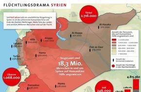 Aktion Deutschland Hilft e.V: Fragiler Waffenstillstand und vertagter Gipfel sind nicht akzeptabel / Aktion Deutschland Hilft fordert schnelle Verbesserung der humanitären Lage in Syrien und auf der Fluchtroute