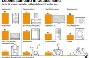 """dpa-infografik GmbH: """"Grafik des Monats"""" - Thema im Februar: Lebensstandard in Deutschland"""