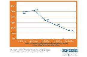 DA Direkt Versicherung: Umfrage: Große Mehrzahl der Deutschen für regelmäßige Fahrtüchtigkeitsprüfungen