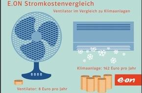 E.ON Energie Deutschland GmbH: Sparen in der Sommerhitze: Ventilator und Klimagerät im E.ON-Stromsparvergleich