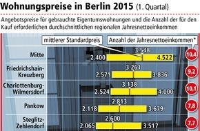 LBS Norddeutsche Landesbausparkasse Berlin - Hannover: In Berlin haben Wohnungskäufer die Nase vorn / Nur Bezirk Mitte bleibt für Mieter günstiger