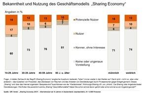 """GfK Verein: Sharing Economy - eine Frage des Alters / Ergebnisse der Studie """"Sharing Economy 2015"""" des GfK Vereins"""