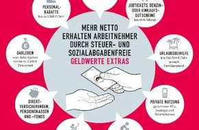 Sodexo: Prämien für alle!? - Wie Unternehmen auch ohne horrende Prämien ihre Mitarbeiter motivieren können