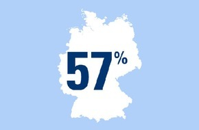 CosmosDirekt: Große Feste für die Kleinen / 57 % der Eltern gaben für die Kommunionsfeier ihrer Kinder 500 EUR und mehr aus