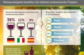 Bookatable GmbH & Co.KG: Deutscher Wein am beliebtesten / Bookatable-Umfrage: Deutsche Weinkenner sind heimatverbundene Feinschmecker und bestellen am liebsten deutsche Rebsorten - Pfalz und Mosel beliebteste Anbauregionen