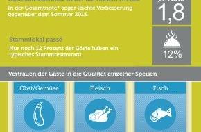 Bookatable GmbH & Co.KG: Das Ende des Stammlokals / Bookatable und Forsa ermitteln GastroKOMPASS: Zufriedenheit mit deutscher Gastronomie nach wie vor hoch - Vertrauen in Fischgerichte schwindet durch Lebensmittelskandale