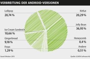 G Data Software AG: Über 80 Prozent der Android-Nutzer haben ein veraltetes Betriebssystem im Einsatz