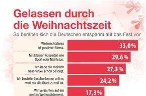 Bauer Media Group, happinez: Aktuelle Happinez-Umfrage: So kommen die Deutschen gelassen durch die Weihnachtszeit / 33 Prozent empfinden Weihnachtsstress als positiv, 27 Prozent haben bereits Ende November alle Geschenke