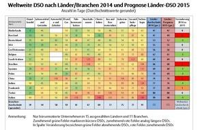 Euler Hermes Deutschland: Euler Hermes Studie weltweites Zahlungsverhalten: Wer zahlt am Schluss die Zeche?