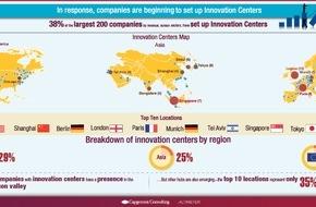 Capgemini: Studie: Große Unternehmen tun sich mit Innovationen schwer / Innovationszentren gelten als neues Modell des herkömmlichen Forschungs- & Entwicklungs-Ansatzes