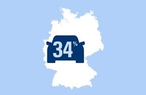 CosmosDirekt: Zahl des Tages: 34 Prozent der deutschen Autofahrer setzen sich barfuß ans Steuer, wenn sie keine geeigneten Schuhe dabei haben.