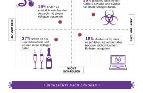 Monster Worldwide Deutschland GmbH: Liebe am Arbeitsplatz: Immer schön professionell bleiben?