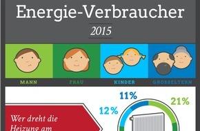 STIEBEL ELTRON: Umfrage zur Einschätzung der Energieverbraucher zuhause: Frauen duschen gefühlt am längsten