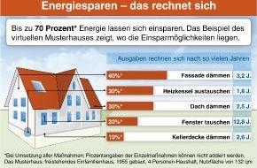 Hornbach Baumarkt AG: Energiesparen - das rechnet sich