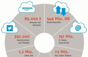Verband kommunaler Unternehmen e.V. (VKU): Digitale Gesellschaft: Was passiert alles innerhalb einer Minute