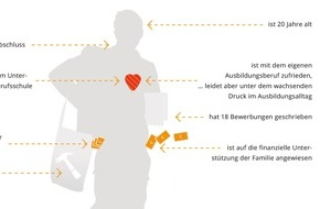 embrace: azubi.report 2016 zeichnet Meinungsbild der Azubis in Deutschland / Zukunftsmodell Ausbildung: Aufgrund interessanter Aufgaben und mehr Geld lohnt sich Ausbildung wieder