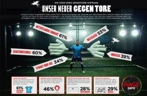 Coca-Cola Deutschland: Unser Neuer gegen Tore: Die Coke Zero Gegentore-Umfrage zur FIFA Fußball-Weltmeisterschaft 2014[TM]