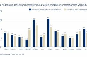 Zurich Gruppe Deutschland: Internationale Studie: Deutsche sind Schlusslicht bei der Einkommensabsicherung