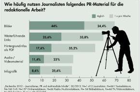 news aktuell GmbH: Journalisten-Umfrage: Bilder, Dokumente und Videos werten Pressearbeit auf (mit Bild)