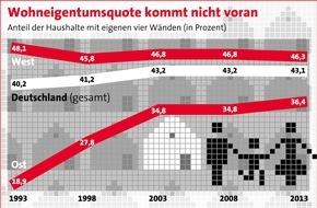Bundesgeschäftsstelle Landesbausparkassen (LBS): Wohneigentumsquote stagniert / Analyse von empirica und LBS Research
