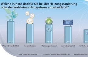 PRIMAGAS Energie GmbH & Co. KG: Umfrage zu Heizungssystemen: Deutsche setzen auf Umweltschutz und geringe Kosten