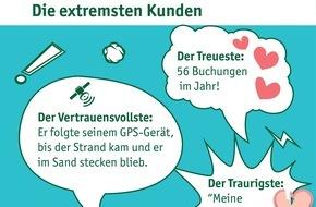billiger-mietwagen.de: Mietwagen-Extreme 2015 in Zahlen