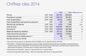 Atupri Krankenkasse: Exercice 2014: Bilan annuel positif chez Atupri