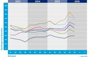 Hays AG: Stellenmarkt für Fachkräfte rauscht im letzten Quartal nach unten