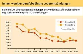 Berufsgenossenschaft für Gesundheitsdienst und Wohlfahrtspflege: Welt-Hepatitis-Tag: BGW meldet Rückgang der berufsbedingten Erkrankungen und neue Behandlungserfolge