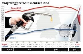 ADAC: Benzinpreis deutlich gesunken / Auch Dieselfahrer profitieren von billigem Rohöl