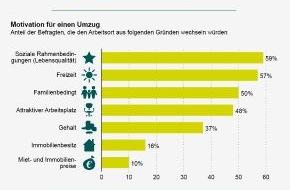 XING AG: XING-Studie zu beruflicher Mobilität und den beliebtesten Arbeitsorten Deutschlands / Hamburg ist der begehrteste Arbeitsort Deutschlands