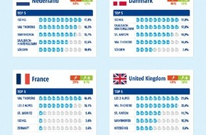 TravelTrex GmbH: Top of Après-Ski 2015: Ischgl gewinnt europaweite Umfrage