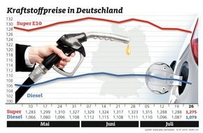 ADAC: Preise an den Zapfsäulen sinken / Ölpreis knapp unter 45 Dollar je Barrel