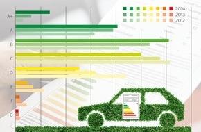 Deutsche Energie-Agentur GmbH (dena): Pkw-Neuzulassungen: CO2-effiziente Modelle sind Marktführer / Pkw-Label unterstützt Verbraucher beim Kauf umweltfreundlicher Fahrzeuge