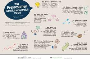 news aktuell GmbH: Was Pressestellen wirklich erfolgreich macht: Nähe zu Journalisten, vielfältige Zielgruppen und starker Fokus aufs Unternehmensimage