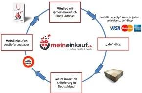 """MeinEinkauf.ch: Freie Auswahl zwischen Amazon Kindle, Modellbahn und Kratzbaum - MeinEinkauf.ch und eine neue Sicht auf den """"Einkaufstourismus"""""""