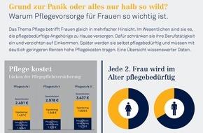 DFV Deutsche Familienversicherung AG: Ratgeber Pflegevorsorge: Jede zweite Frau wird im Alter pflegebedürftig / Warum Pflegevorsorge für Frauen so wichtig ist / Das Alterseinkommen reicht oft nicht, um die eigene Pflege zu finanzieren