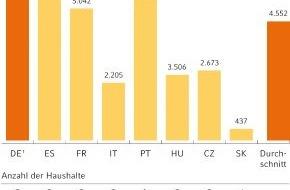Commerz Finanz GmbH: Online-Finanzierung im Kommen (mit Bild)