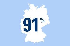 CosmosDirekt: Zahl des Tages: 91 Prozent der Deutschen sind mit ihrem Leben zufrieden